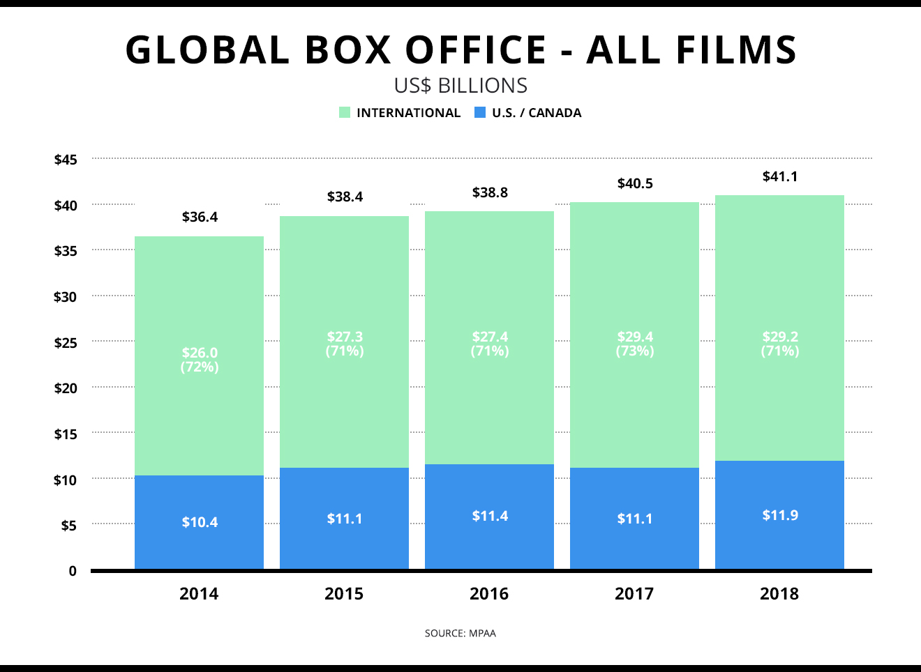 Global Box Office Growth through 2018