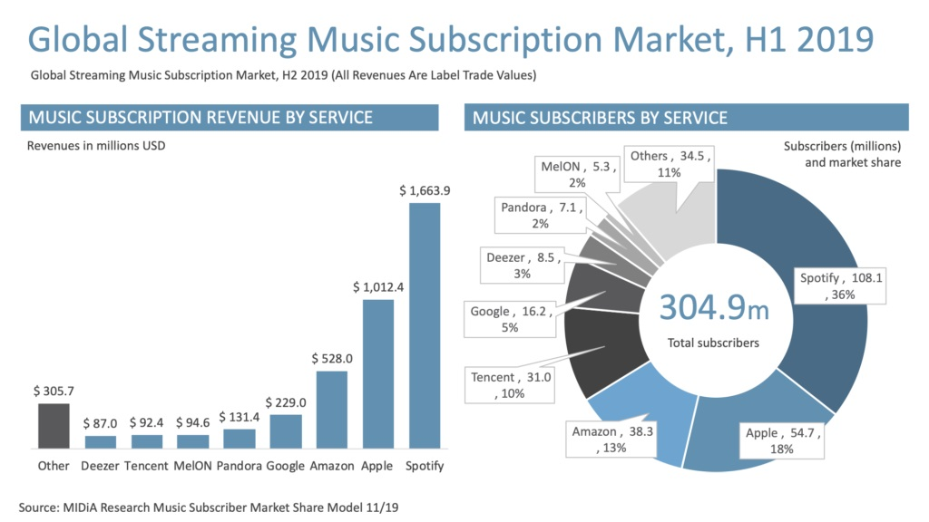 Global Streaming Growth 2019