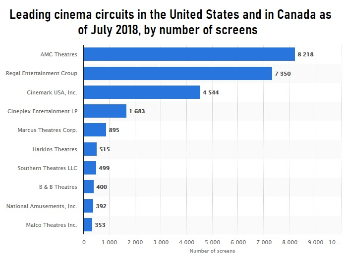 Leading cinema circuits in the U.S.
